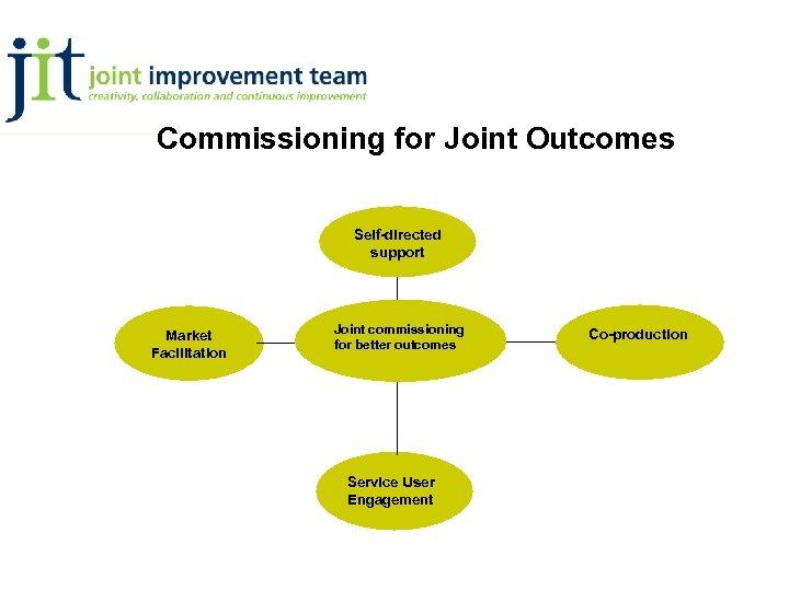 Commissioning for Joint Outcomes Self-directed support Market Facilitation Joint commissioning for better outcomes Service