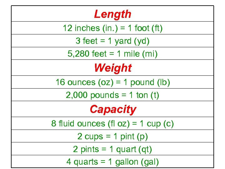 Length 12 inches (in. ) = 1 foot (ft) 3 feet = 1 yard