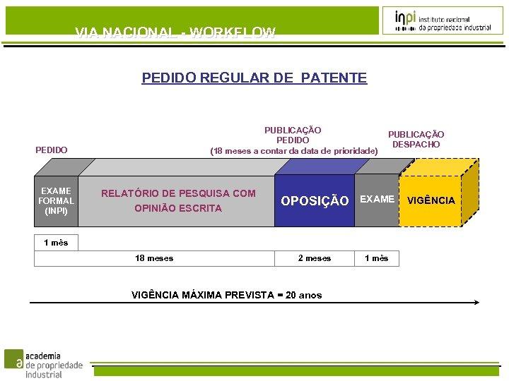 VIA NACIONAL - WORKFLOW PEDIDO REGULAR DE PATENTE PUBLICAÇÃO PEDIDO (18 meses a contar