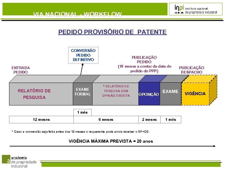 VIA NACIONAL - WORKFLOW PEDIDO PROVISÓRIO DE PATENTE CONVERSÃO PEDIDO DEFINITIVO PUBLICAÇÃO PEDIDO (18
