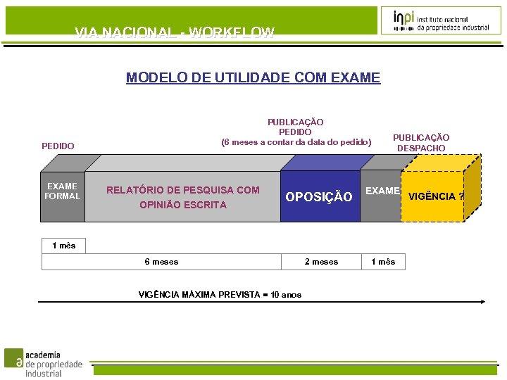 VIA NACIONAL - WORKFLOW MODELO DE UTILIDADE COM EXAME PUBLICAÇÃO PEDIDO (6 meses a