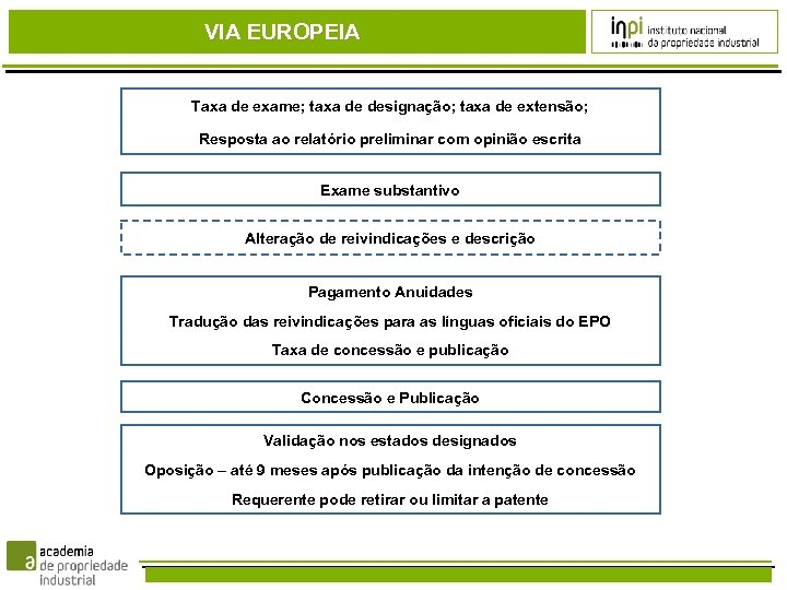 VIA EUROPEIA Taxa de exame; taxa de designação; taxa de extensão; Resposta ao relatório