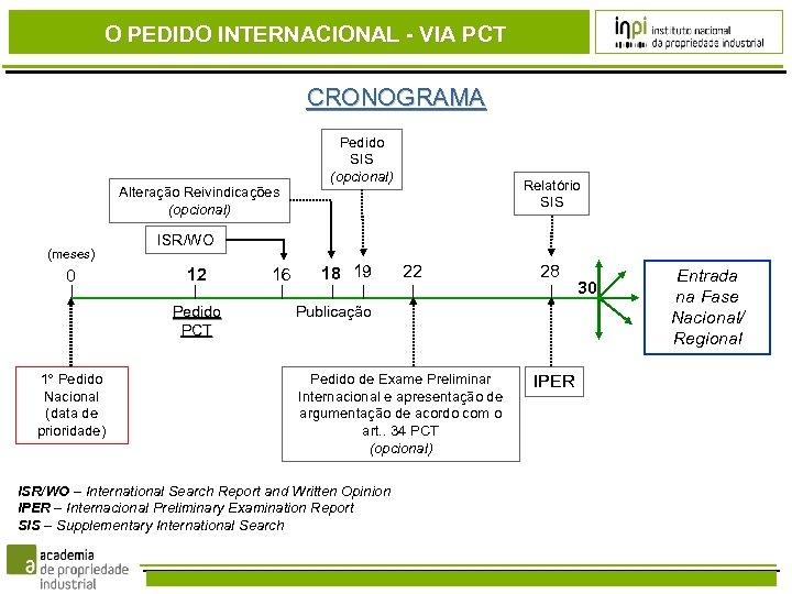 O PEDIDO INTERNACIONAL - VIA PCT CRONOGRAMA Alteração Reivindicações (opcional) (meses) 0 Relatório SIS