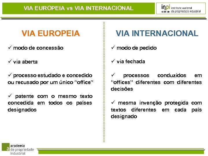 VIA EUROPEIA vs VIA INTERNACIONAL VIA EUROPEIA VIA INTERNACIONAL modo de concessão modo de