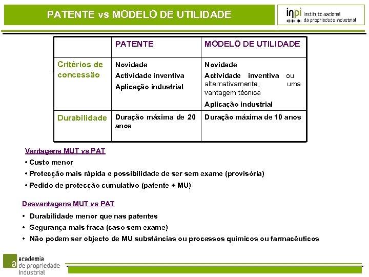 PATENTE vs MODELO DE UTILIDADE PATENTE Critérios de concessão MODELO DE UTILIDADE Novidade Actividade