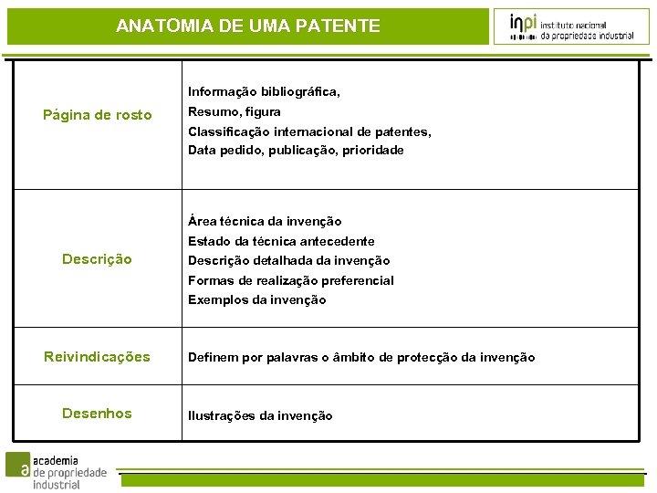 ANATOMIA DE UMA PATENTE Informação bibliográfica, Página de rosto Resumo, figura Classificação internacional de