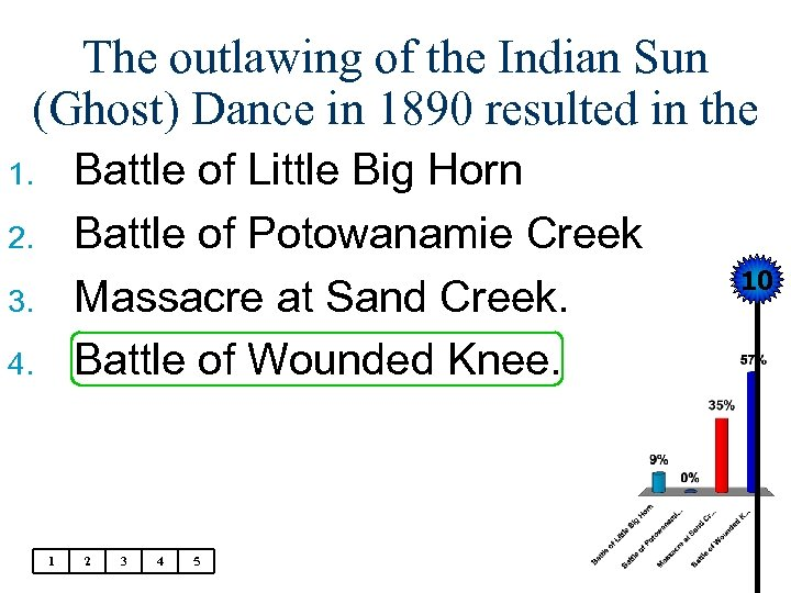The outlawing of the Indian Sun (Ghost) Dance in 1890 resulted in the Battle