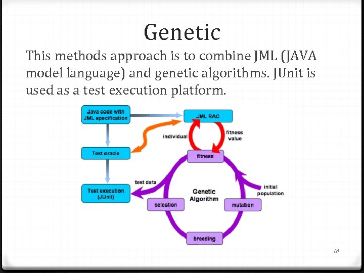 Genetic This methods approach is to combine JML (JAVA model language) and genetic algorithms.