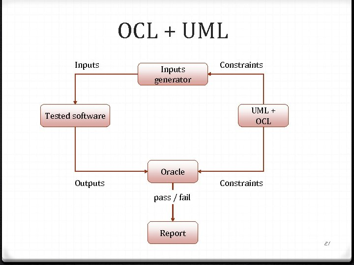 OCL + UML Inputs generator Constraints UML + OCL Tested software Oracle Outputs Constraints