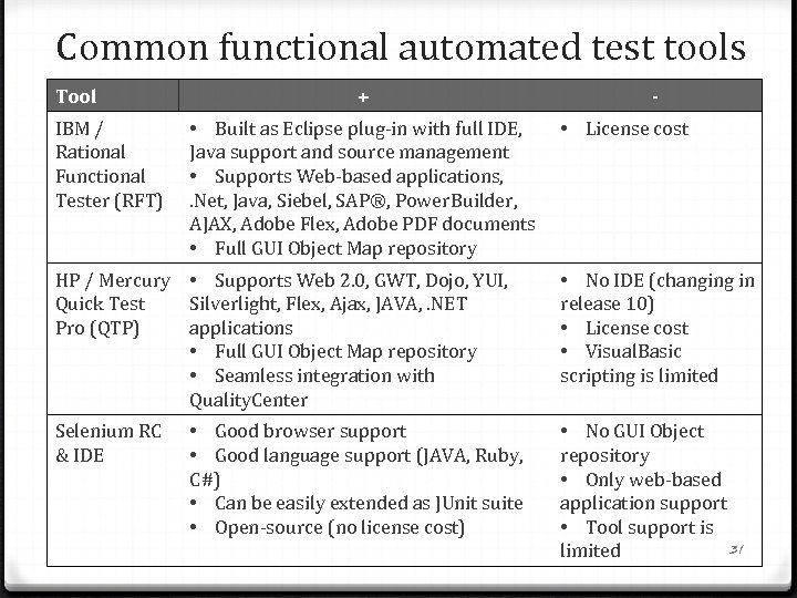 Common functional automated test tools Tool IBM / Rational Functional Tester (RFT) + •