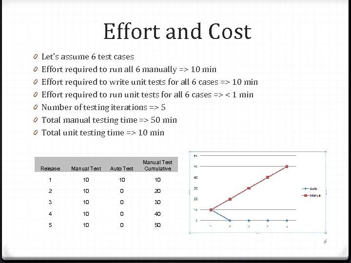 Effort and Cost 0 0 0 0 Let's assume 6 test cases Effort required