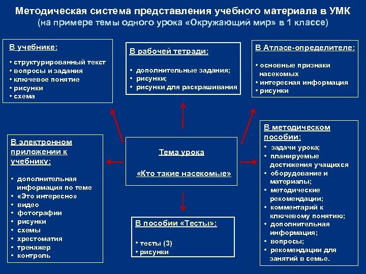 Методическая система представления учебного материала в УМК (на примере темы одного урока «Окружающий мир»