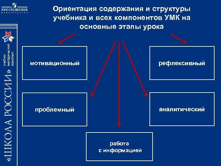 учебнометодический комплект Ориентация содержания и структуры учебника и всех компонентов УМК на основные этапы