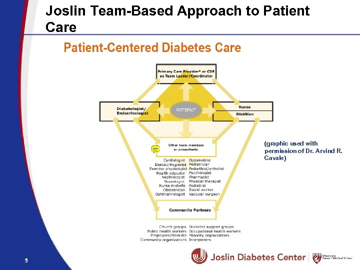Joslin Team-Based Approach to Patient Care (graphic used with permission of Dr. Arvind R.