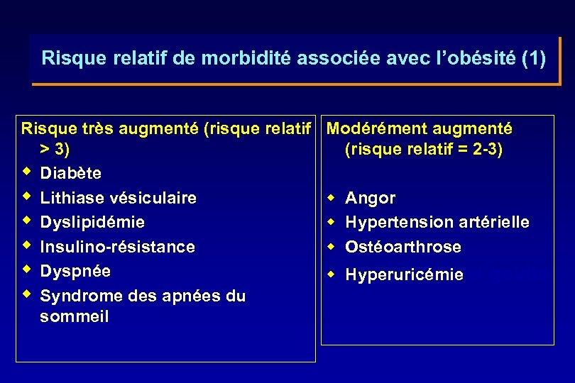 Risque relatif de morbidité associée avec l'obésité (1) Risque très augmenté (risque relatif >