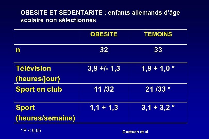 OBESITE ET SEDENTARITE : enfants allemands d'âge scolaire non sélectionnés OBESITE 32 n Télévision