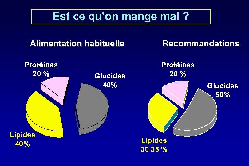 Est ce qu'on mange mal ? Alimentation habituelle Protéines 20 % Lipides 40% Glucides