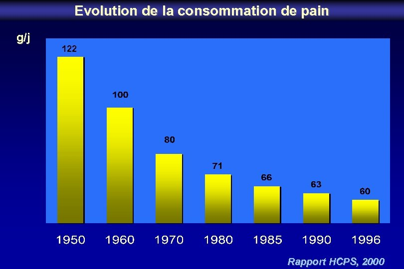 Evolution de la consommation de pain g/j 122 Rapport HCPS, 2000