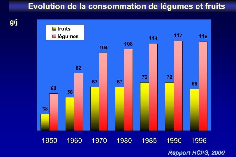 Evolution de la consommation de légumes et fruits g/j Rapport HCPS, 2000