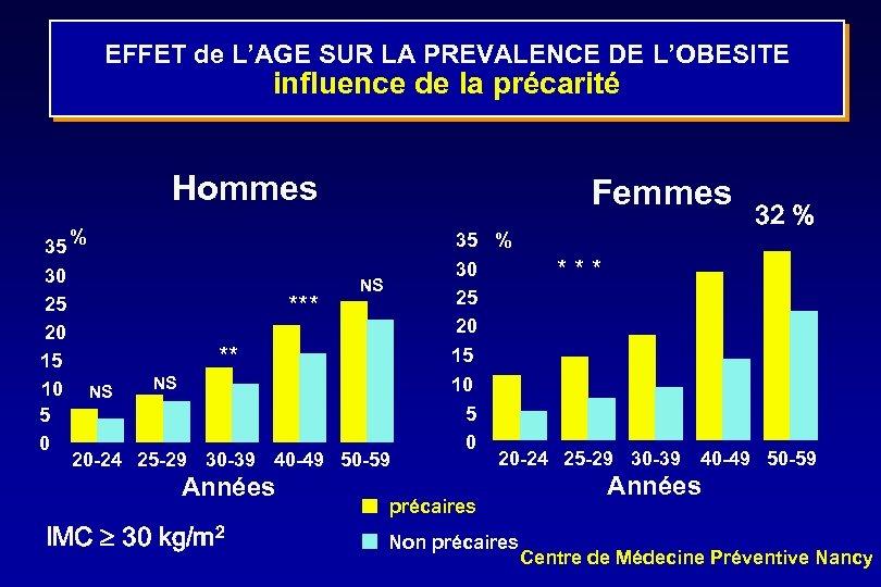 EFFET de L'AGE SUR LA PREVALENCE DE L'OBESITE influence de la précarité Hommes 35