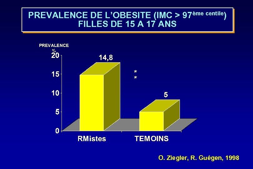 PREVALENCE DE L'OBESITE (IMC > 97ème centile) FILLES DE 15 A 17 ANS PREVALENCE
