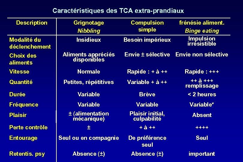 Caractéristiques des TCA extra-prandiaux Description Grignotage Nibbling Compulsion simple Modalité du déclenchement Insidieux Besoin