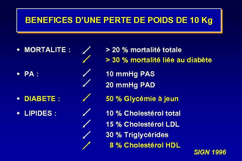 BENEFICES D'UNE PERTE DE POIDS DE 10 Kg w MORTALITE : > 20 %