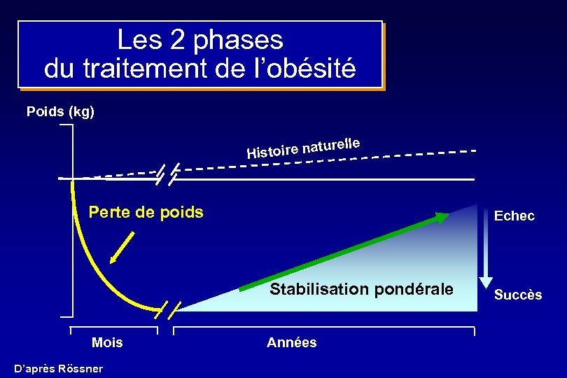 Les 2 phases du traitement de l'obésité Poids (kg) elle toire natur His Perte
