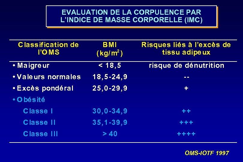 EVALUATION DE LA CORPULENCE PAR L'INDICE DE MASSE CORPORELLE (IMC) Classification de l'O MS