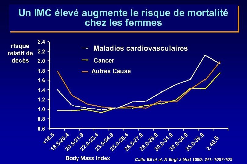 Un IMC élevé augmente le risque de mortalité chez les femmes 2. 4 risque