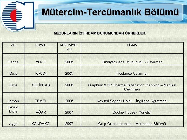 Mütercim-Tercümanlık Bölümü MEZUNLARIN İSTİHDAM DURUMUNDAN ÖRNEKLER: AD SOYAD MEZUNİYET YILI FİRMA Hande YÜCE 2005