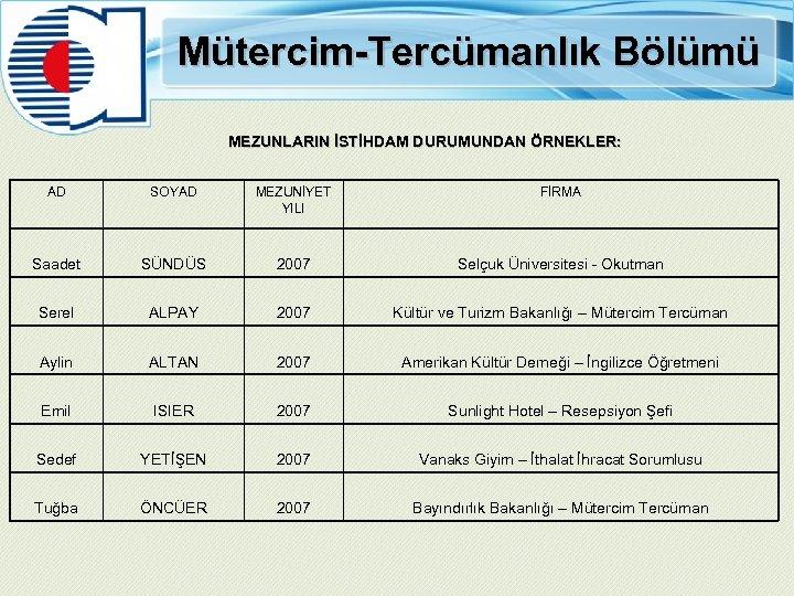 Mütercim-Tercümanlık Bölümü MEZUNLARIN İSTİHDAM DURUMUNDAN ÖRNEKLER: AD SOYAD MEZUNİYET YILI FİRMA Saadet SÜNDÜS 2007