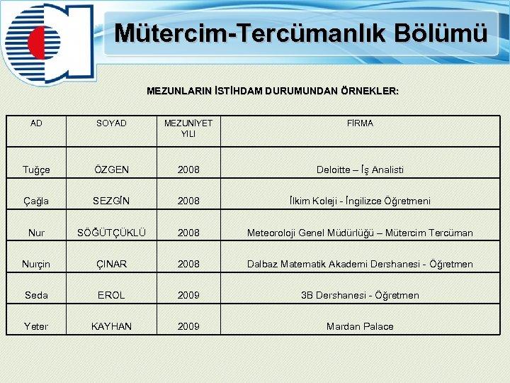 Mütercim-Tercümanlık Bölümü MEZUNLARIN İSTİHDAM DURUMUNDAN ÖRNEKLER: AD SOYAD MEZUNİYET YILI FİRMA Tuğçe ÖZGEN 2008