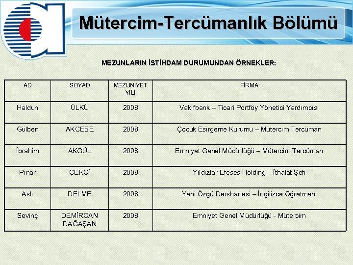 Mütercim-Tercümanlık Bölümü MEZUNLARIN İSTİHDAM DURUMUNDAN ÖRNEKLER: AD SOYAD MEZUNİYET YILI FİRMA Haldun ÜLKÜ 2008