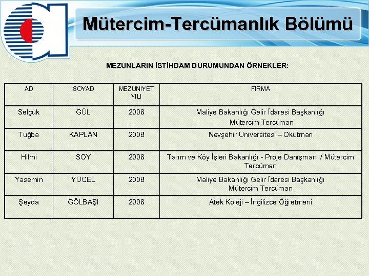 Mütercim-Tercümanlık Bölümü MEZUNLARIN İSTİHDAM DURUMUNDAN ÖRNEKLER: AD SOYAD MEZUNİYET YILI FİRMA Selçuk GÜL 2008