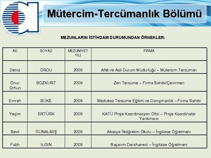 Mütercim-Tercümanlık Bölümü MEZUNLARIN İSTİHDAM DURUMUNDAN ÖRNEKLER: AD SOYAD MEZUNİYET YILI FİRMA Deniz ORDU 2009