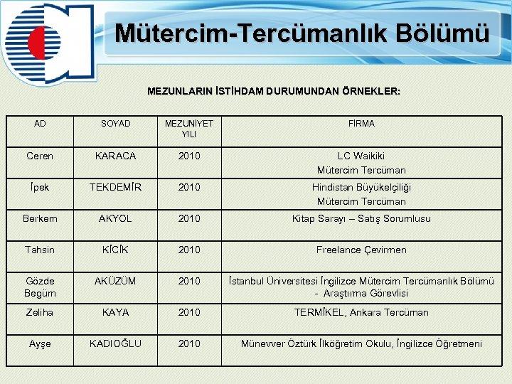 Mütercim-Tercümanlık Bölümü MEZUNLARIN İSTİHDAM DURUMUNDAN ÖRNEKLER: AD SOYAD MEZUNİYET YILI FİRMA Ceren KARACA 2010
