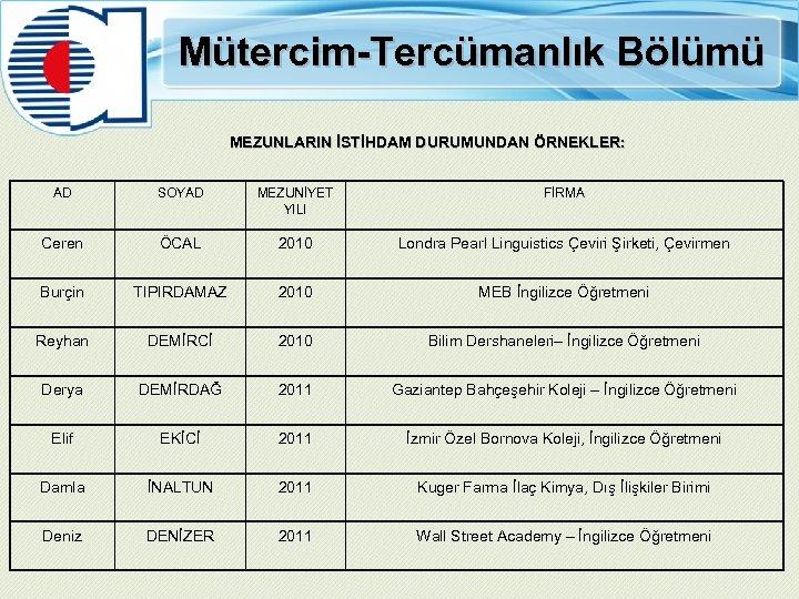 Mütercim-Tercümanlık Bölümü MEZUNLARIN İSTİHDAM DURUMUNDAN ÖRNEKLER: AD SOYAD MEZUNİYET YILI FİRMA Ceren ÖCAL 2010
