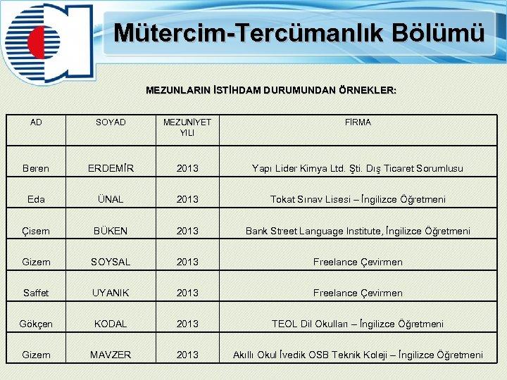 Mütercim-Tercümanlık Bölümü MEZUNLARIN İSTİHDAM DURUMUNDAN ÖRNEKLER: AD SOYAD MEZUNİYET YILI FİRMA Beren ERDEMİR 2013