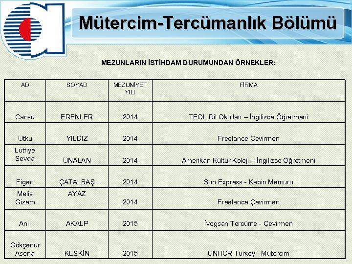 Mütercim-Tercümanlık Bölümü MEZUNLARIN İSTİHDAM DURUMUNDAN ÖRNEKLER: AD SOYAD MEZUNİYET YILI FİRMA Cansu ERENLER 2014
