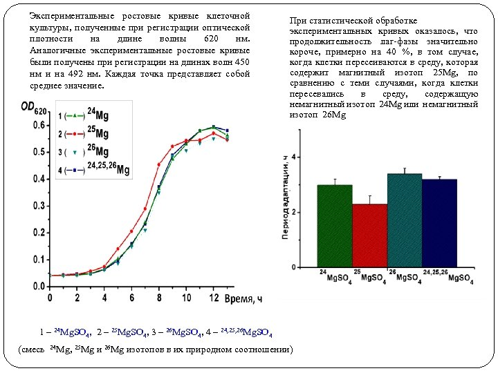 Экспериментальные ростовые кривые клеточной культуры, полученные при регистрации оптической плотности на длине волны 620