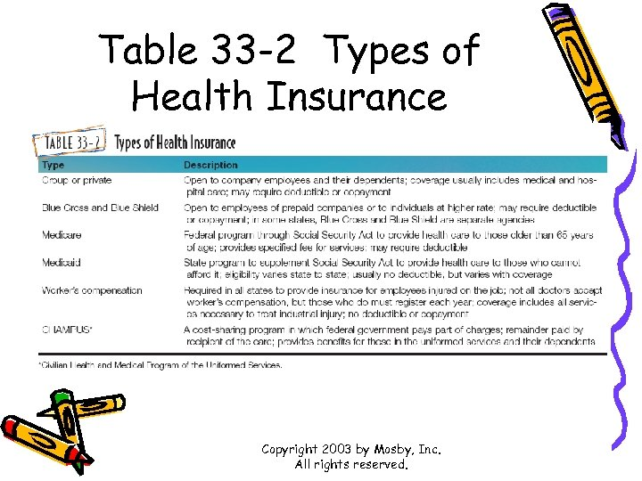 Table 33 -2 Types of Health Insurance Copyright 2003 by Mosby, Inc. All rights