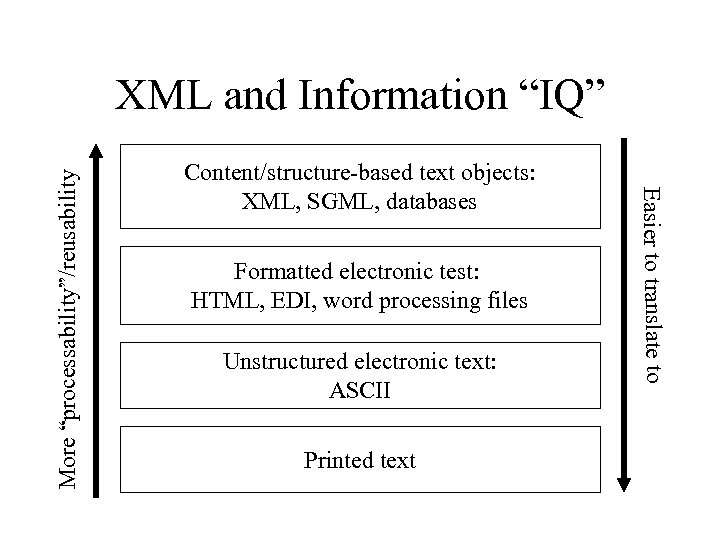 Content/structure-based text objects: XML, SGML, databases Formatted electronic test: HTML, EDI, word processing files
