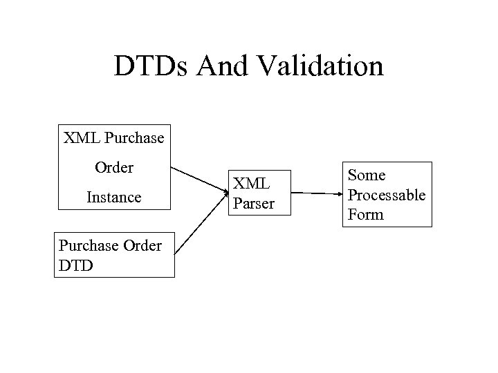 DTDs And Validation XML Purchase Order Instance Purchase Order DTD XML Parser Some Processable