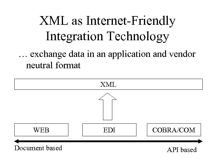 XML as Internet-Friendly Integration Technology … exchange data in an application and vendor neutral