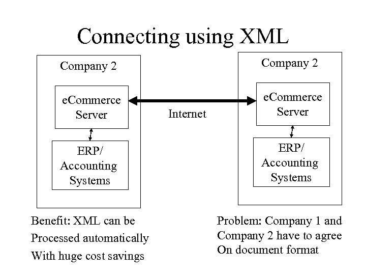 Connecting using XML Company 2 e. Commerce Server ERP/ Accounting Systems Benefit: XML can