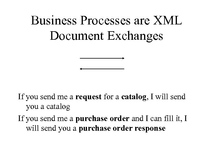 Business Processes are XML Document Exchanges If you send me a request for a