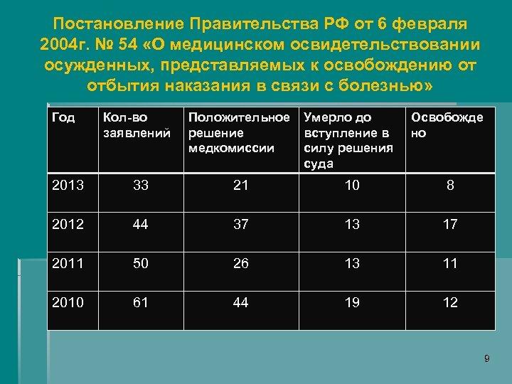 Постановление Правительства РФ от 6 февраля 2004 г. № 54 «О медицинском освидетельствовании осужденных,