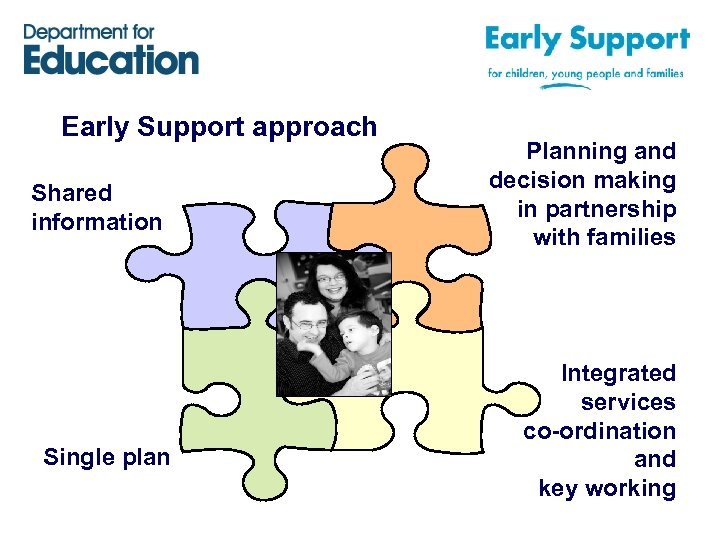 Early Support approach Shared information Single plan Planning and decision making in partnership with