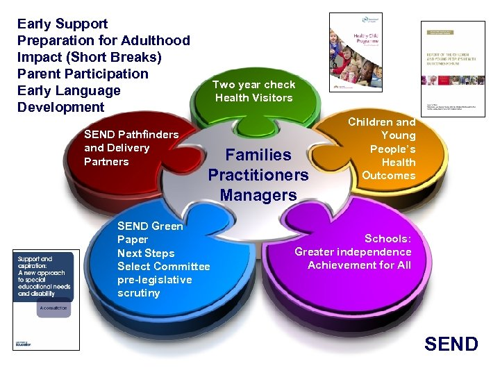 Early Support Preparation for Adulthood Impact (Short Breaks) Parent Participation Early Language Development SEND